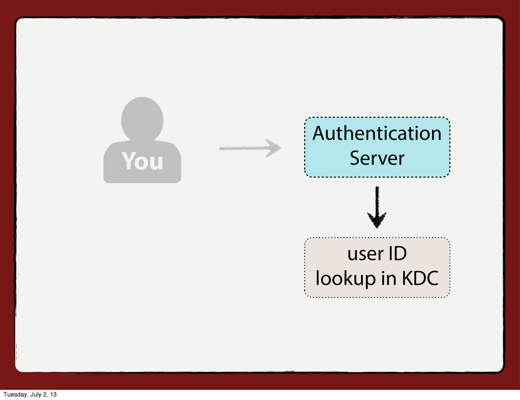 user ID lookup in KDC You Authentication Server...