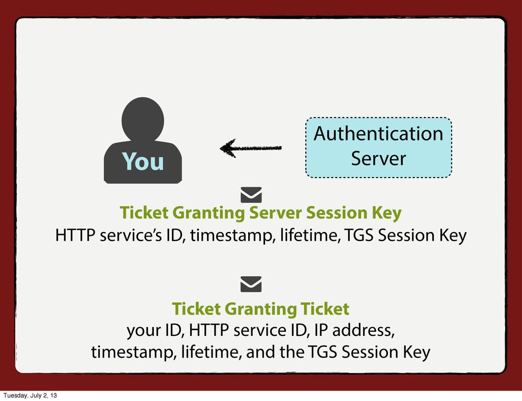 Ticket Granting Server Session Key Ticket Grant...