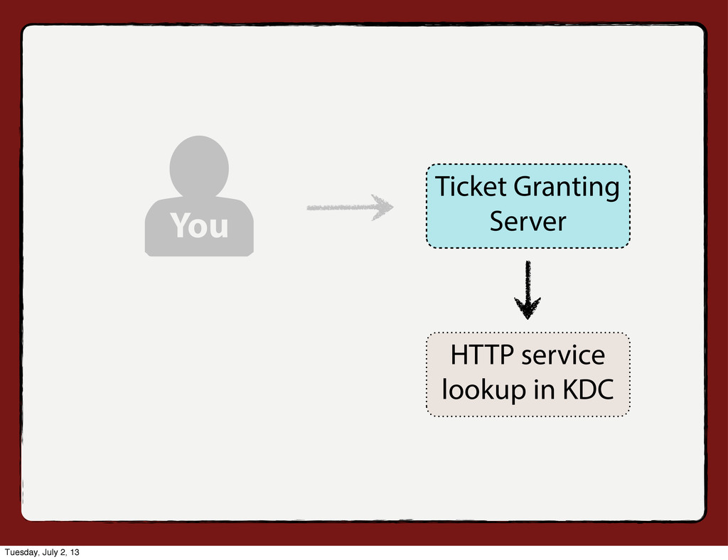 You HTTP service lookup in KDC Ticket Granting ...