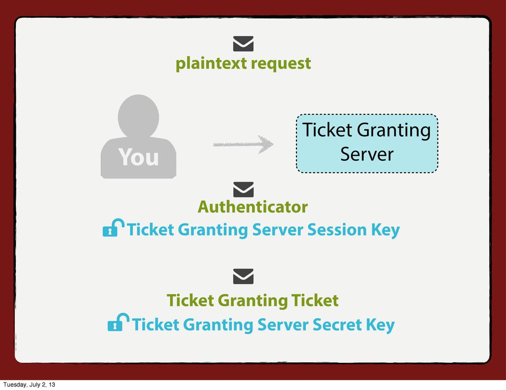 Authenticator Ticket Granting Ticket Ticket Gra...