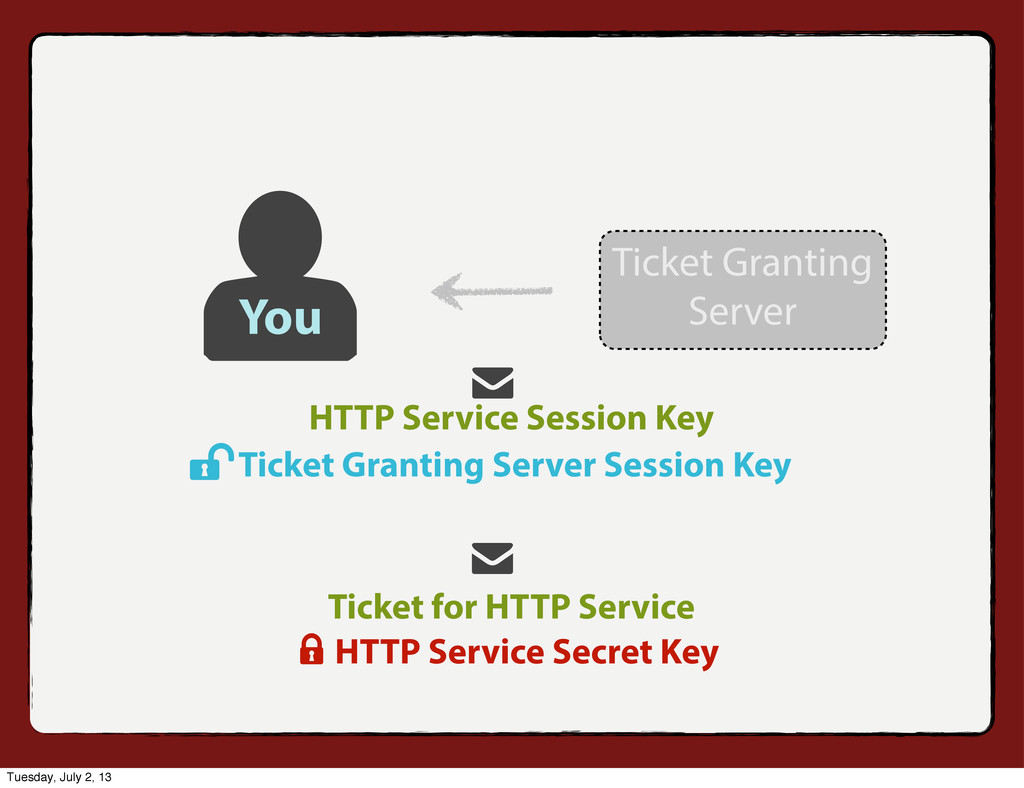 HTTP Service Session Key Ticket for HTTP Servic...