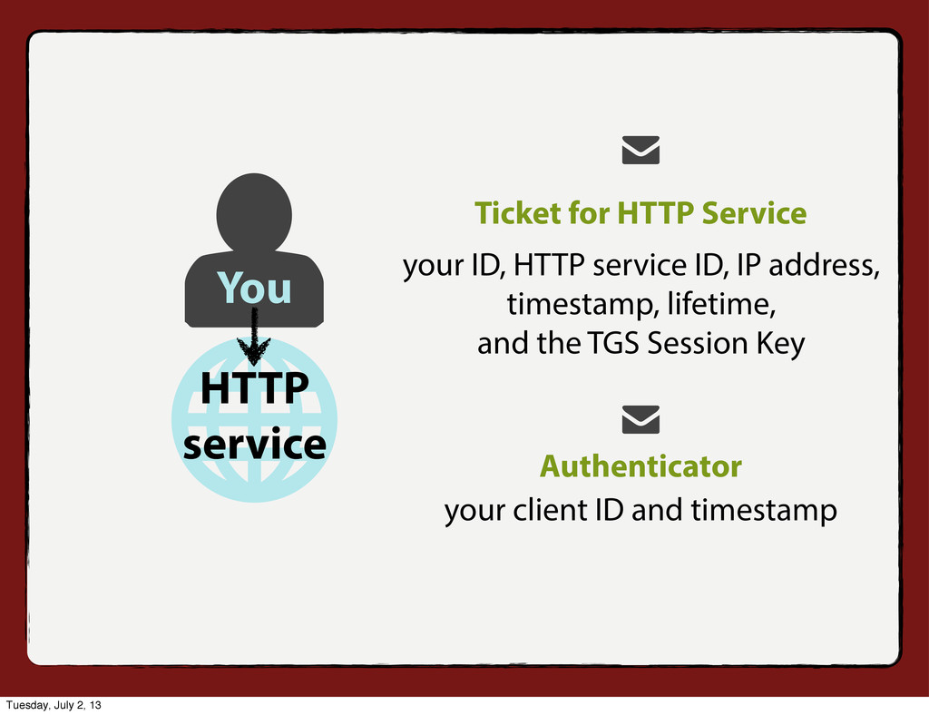 Ticket for HTTP Service your ID, HTTP service I...