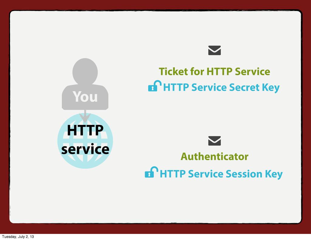 Authenticator HTTP Service Secret Key HTTP Serv...