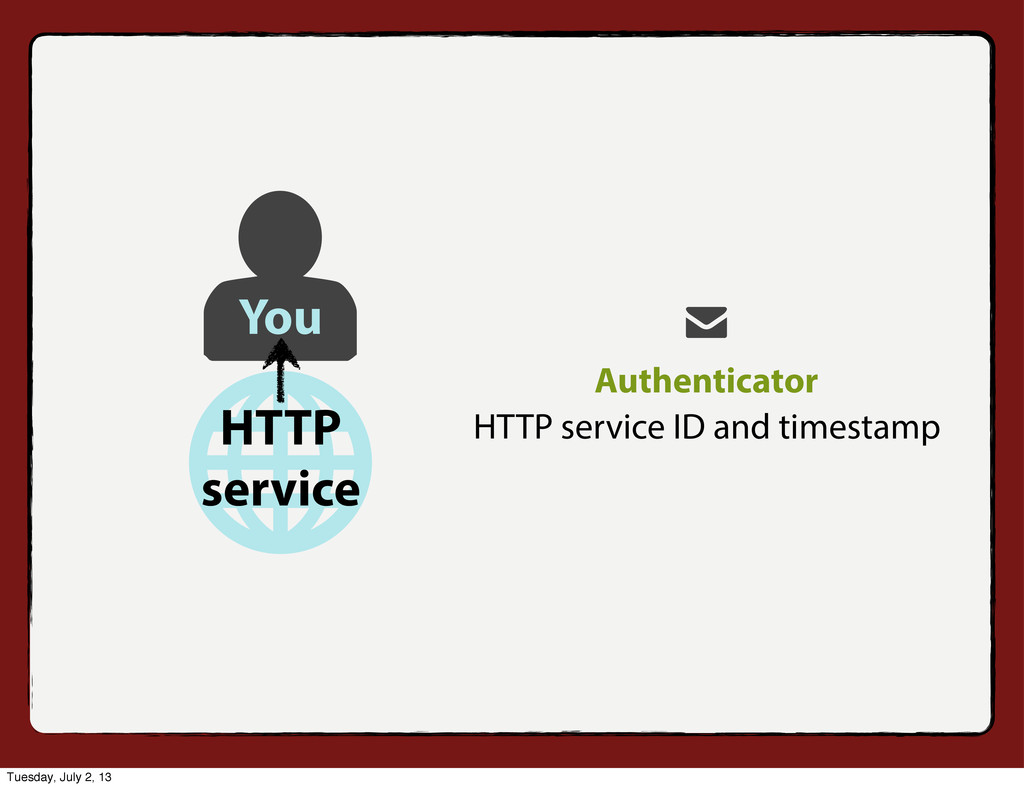 Authenticator HTTP service ID and timestamp You...