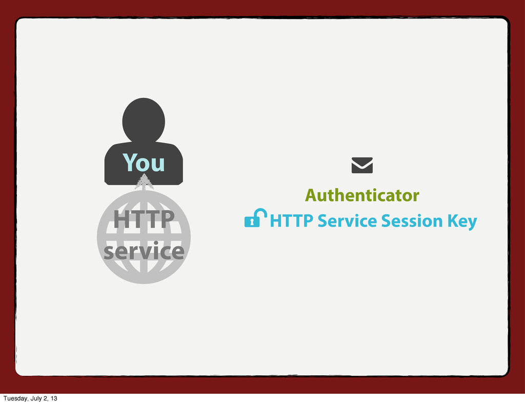 Authenticator You HTTP service HTTP Service Ses...