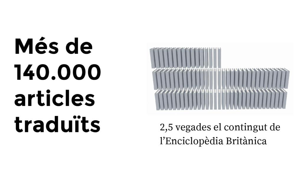 Més de 140.000 articles traduïts 2,5 vegades el...