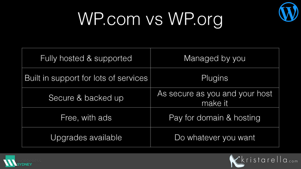 WP.com vs WP.org Fully hosted & supported Manag...