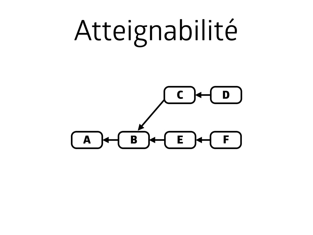 A B D E C Atteignabilité F