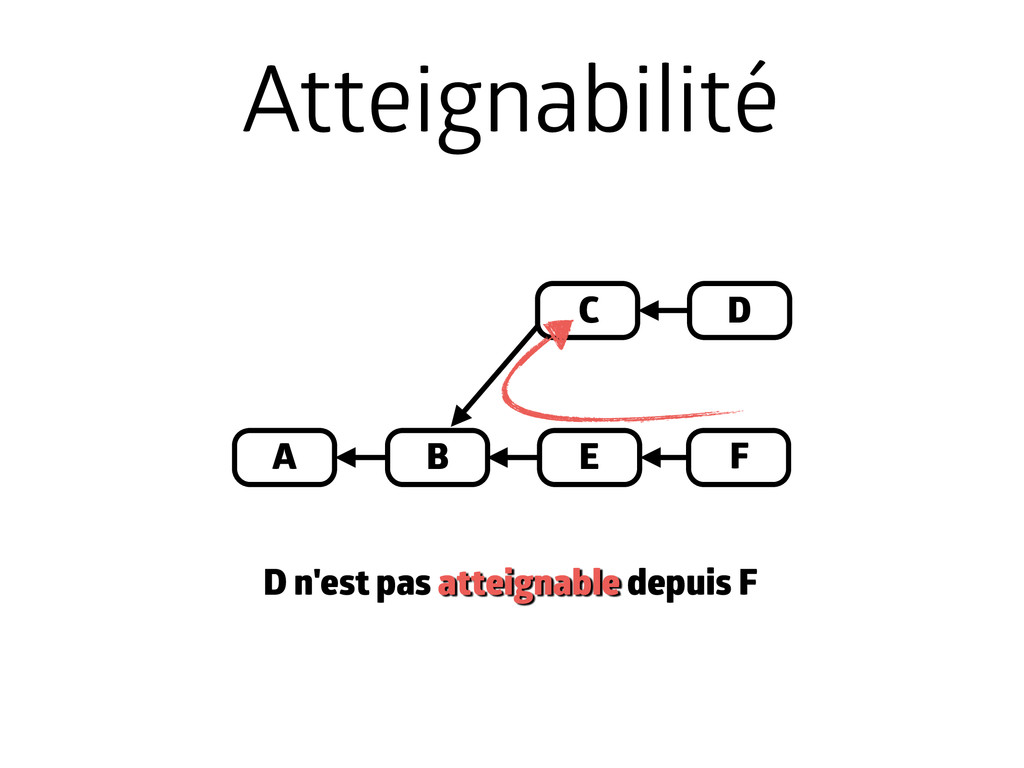 A B D E C Atteignabilité F D n'est pas atteigna...