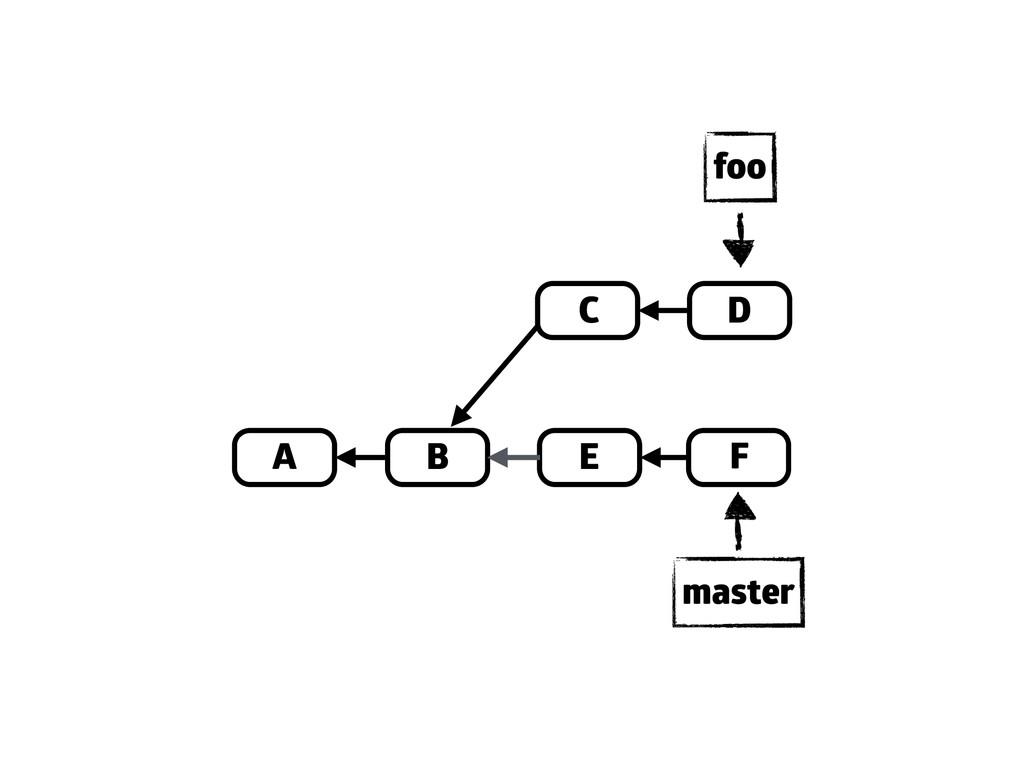 A B D E C F master foo