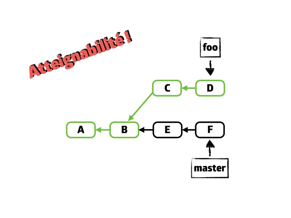 A B D E C F master foo Atteignabilité !