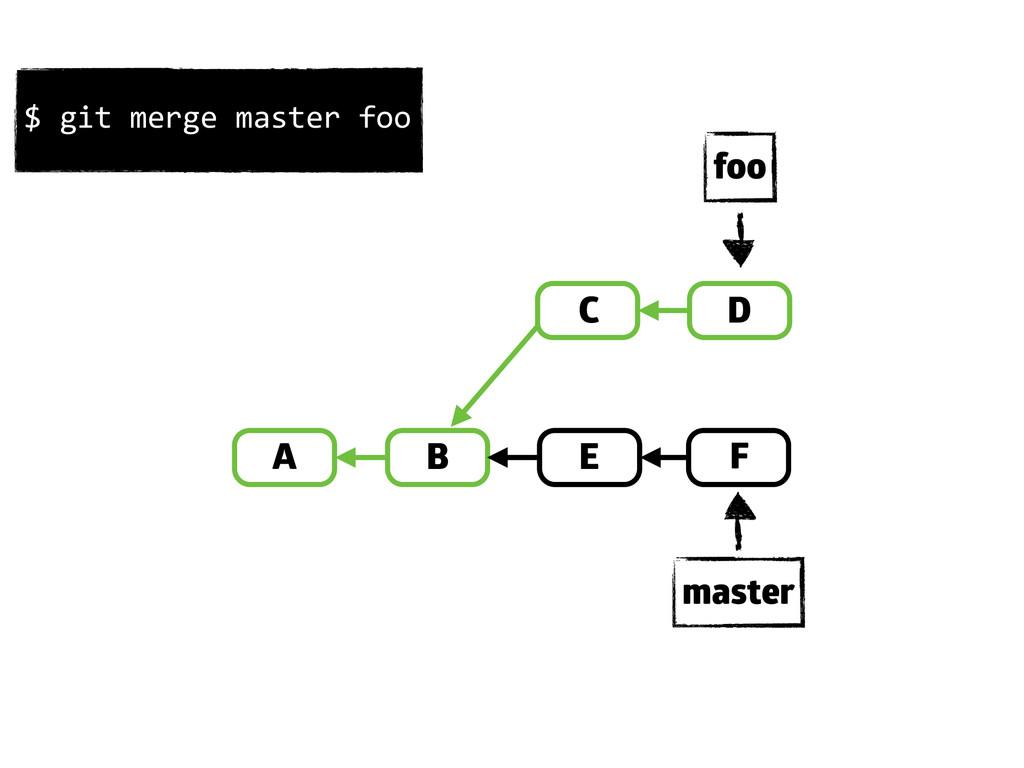 A B D E C F master foo $ git merge mas...