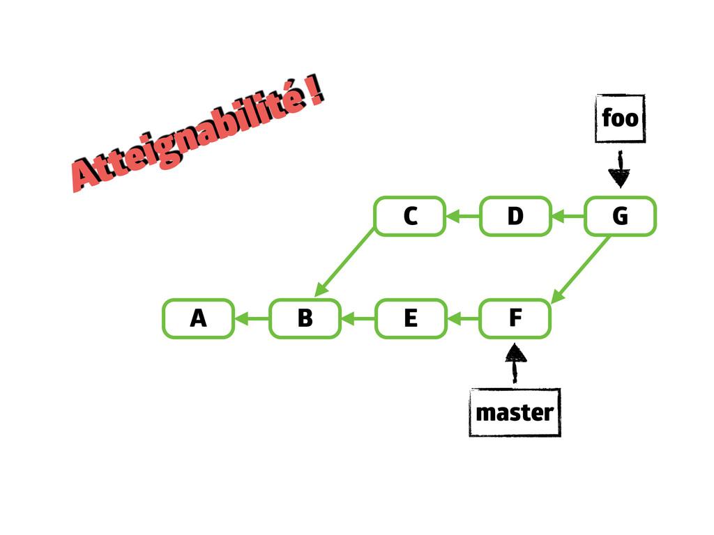 A B D E C F master foo Atteignabilité ! G