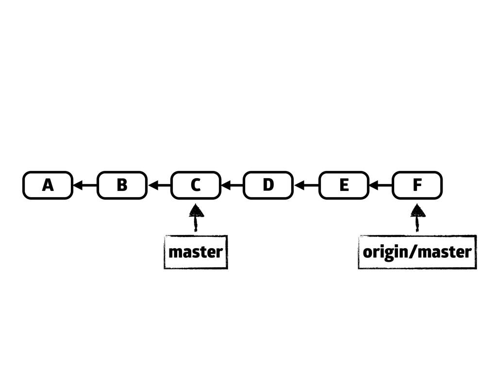 A B C E D origin/master master F