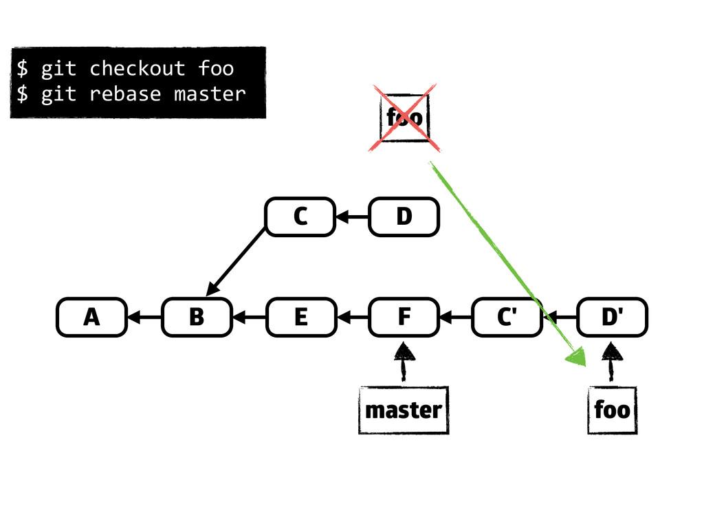 A B D E C F master foo C' D' foo $ git ch...