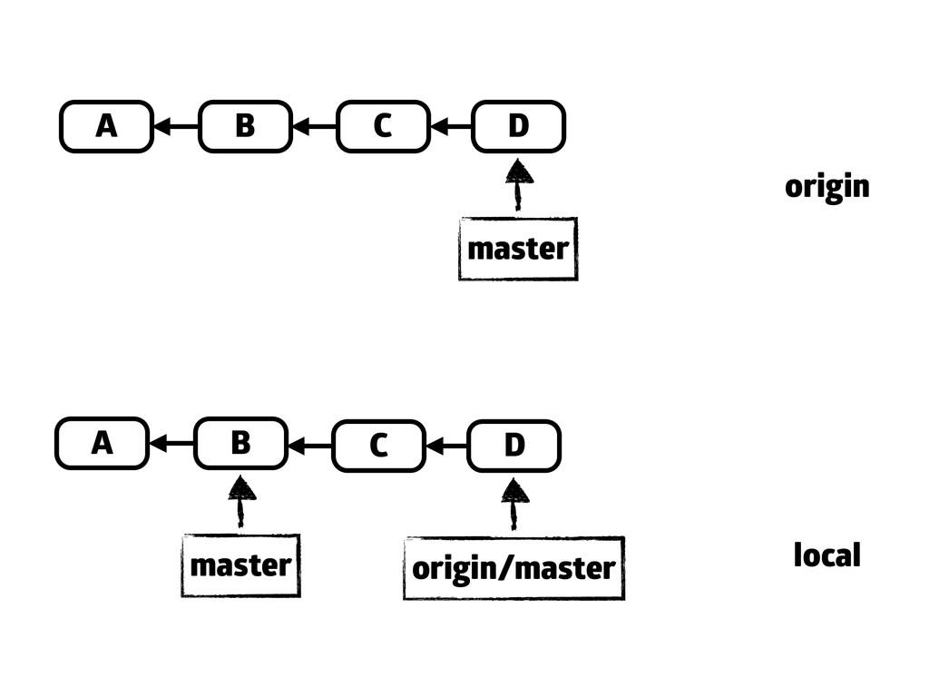 A B C D master A B master origin local C D orig...