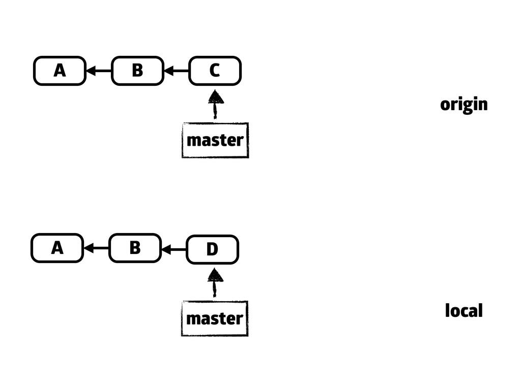 A B C master A B master origin local D