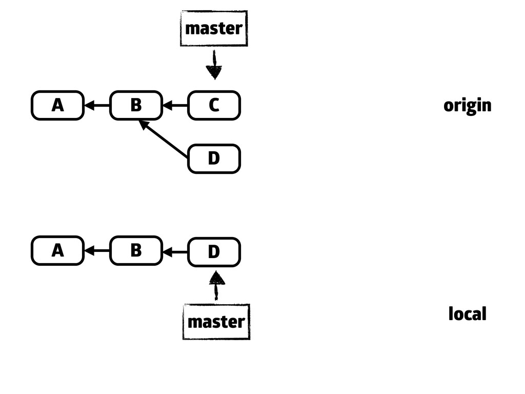 A B C master A B master origin local D D