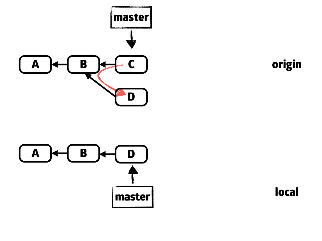 A B C master A B master origin local D D A B C ...