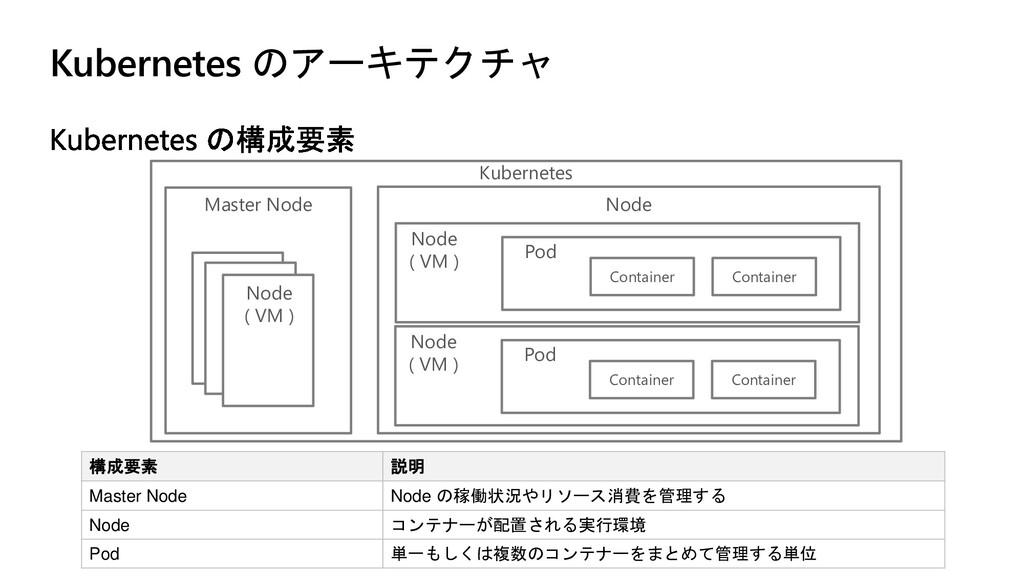 Kubernetes のアーキテクチャ 構成要素 説明 Master Node Node の稼...