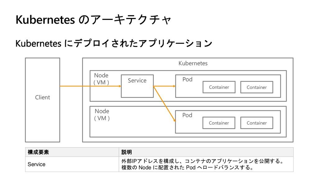 Kubernetes のアーキテクチャ 構成要素 説明 Service 外部IPアドレスを構成...