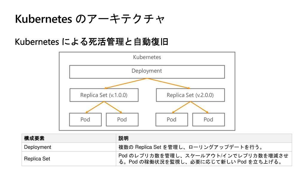 Kubernetes のアーキテクチャ 構成要素 説明 Deployment 複数の Repl...
