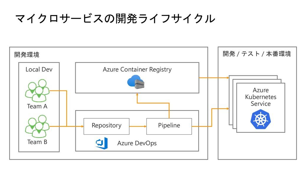 マイクロサービスの開発ライフサイクル Local Dev Team B Team A Azur...