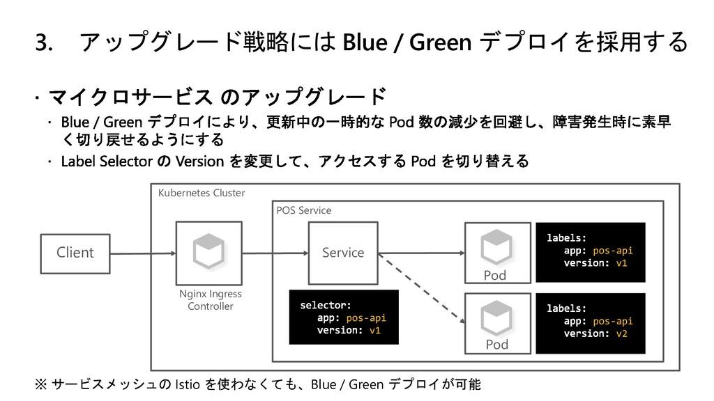 3. アップグレード戦略には Blue / Green デプロイを採用する ※ サービスメッシ...