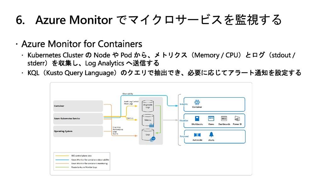 6. Azure Monitor でマイクロサービスを監視する