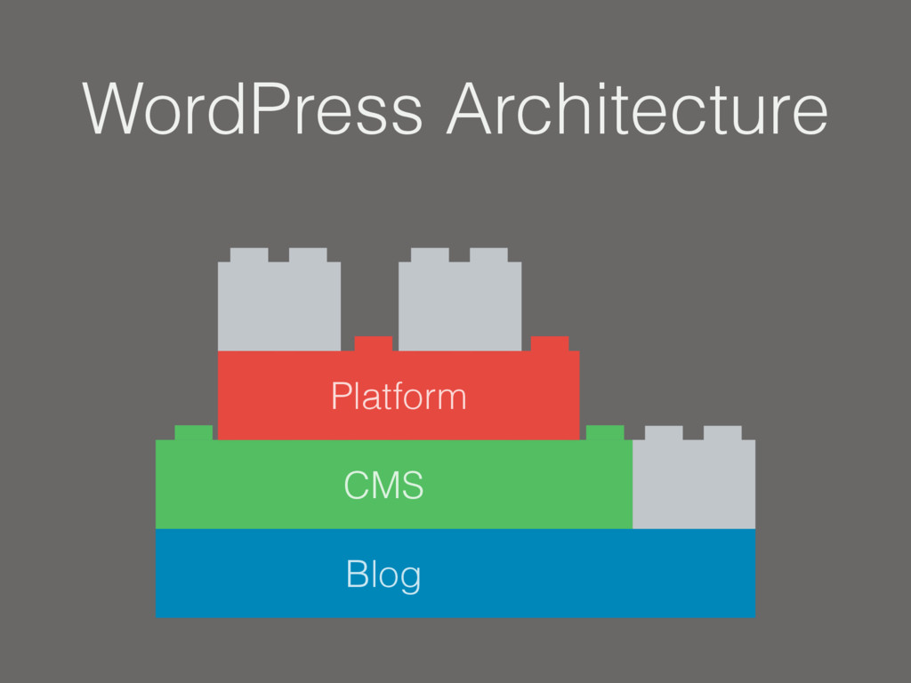 Blog CMS Platform WordPress Architecture