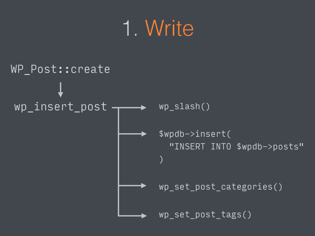 1. Write wp_insert_post WP_Post::create $wpdb->...