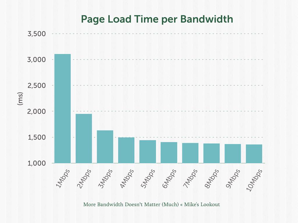 1,000 1,500 2,000 2,500 3,000 3,500 1Mbps 2Mbps...