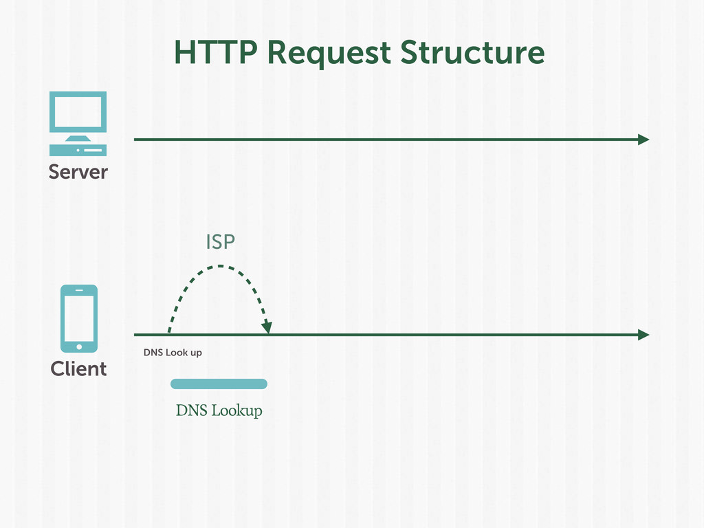 HTTP Request Structure DNS Look up ISP Client S...
