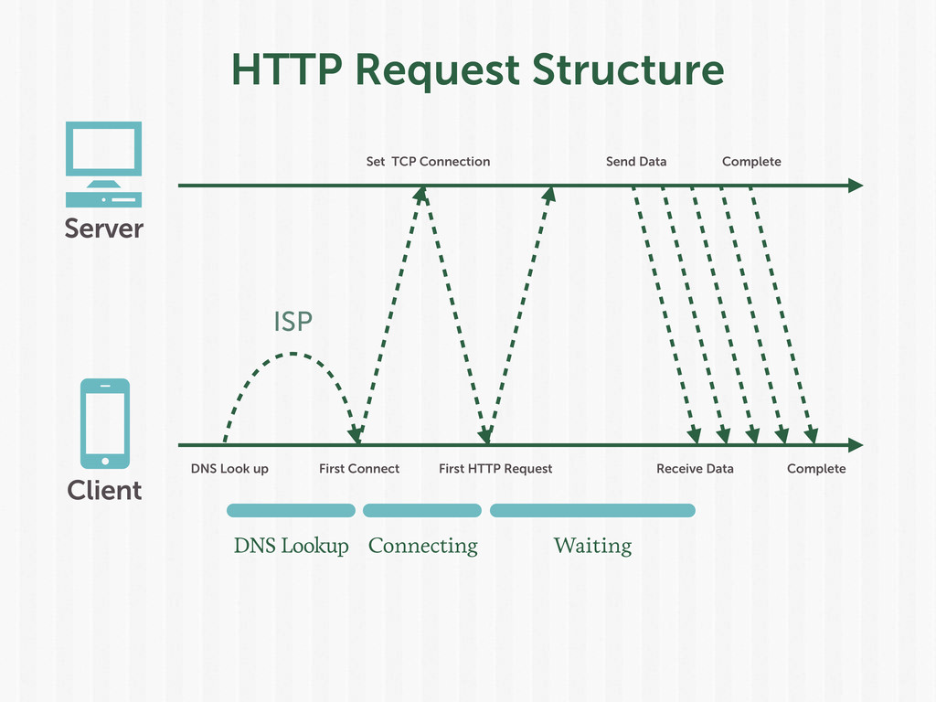 HTTP Request Structure Set TCP Connection DNS L...