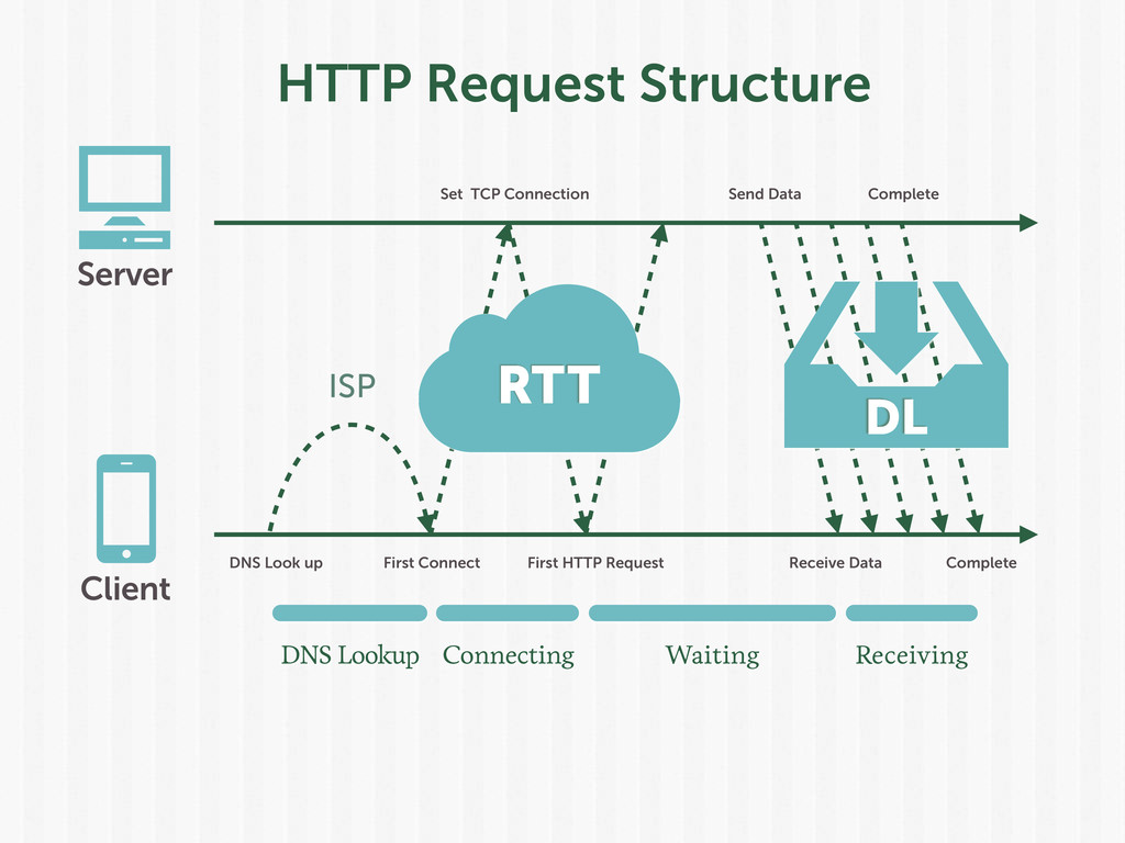HTTP Request Structure Set TCP Connection DNS L...