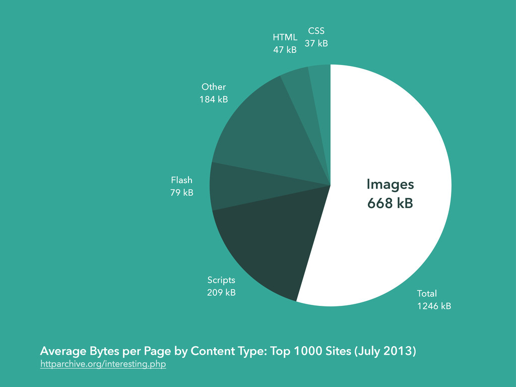 Average Bytes per Page by Content Type: Top 100...