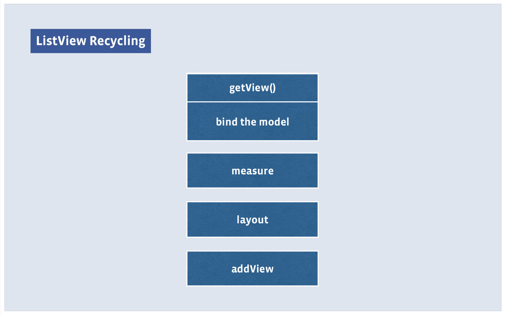 ListView Recycling bind the model measure layou...