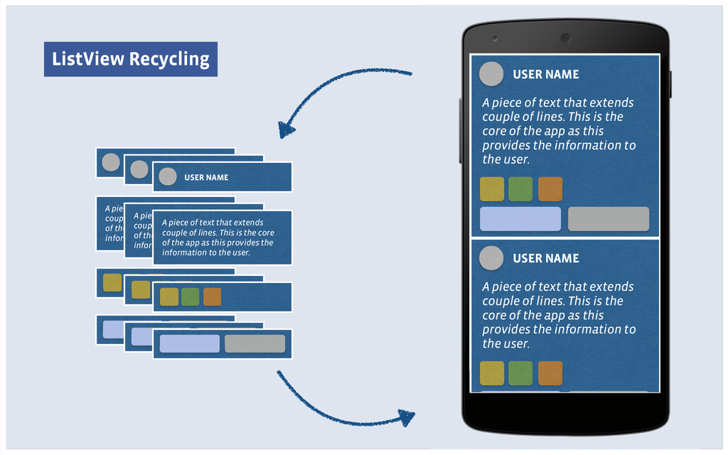 ListView Recycling USER NAME A piece of text th...