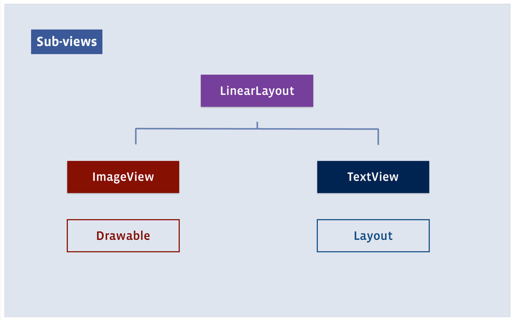 Sub-views LinearLayout ImageView TextView Drawa...