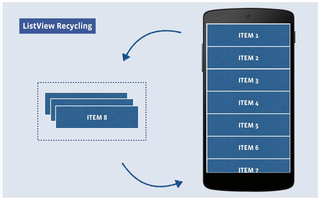 ListView Recycling ITEM 1 ITEM 2 ITEM 3 ITEM 4 ...