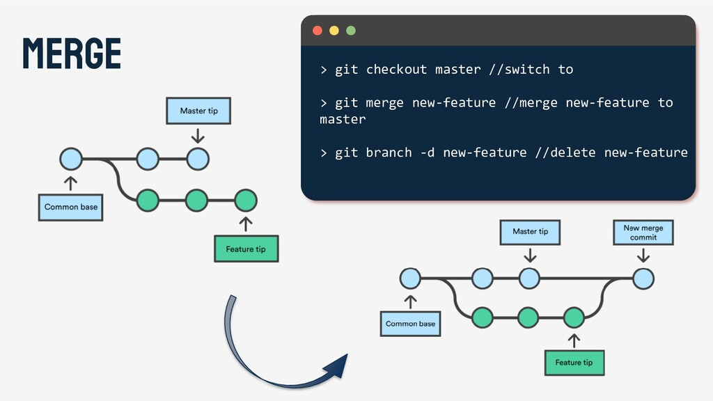 merge > git checkout master //switch to > git m...
