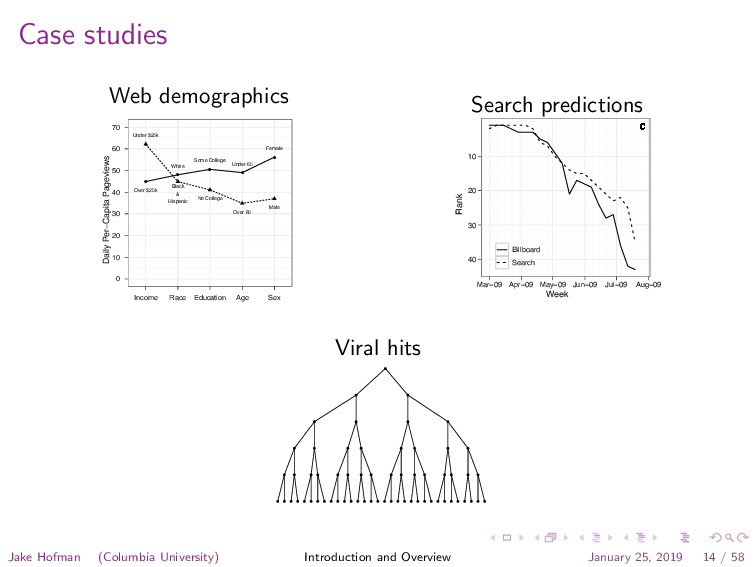 Case studies Web demographics Daily Per−Capita ...