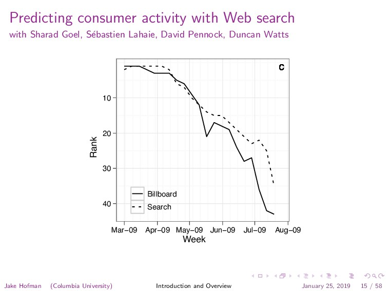Predicting consumer activity with Web search wi...