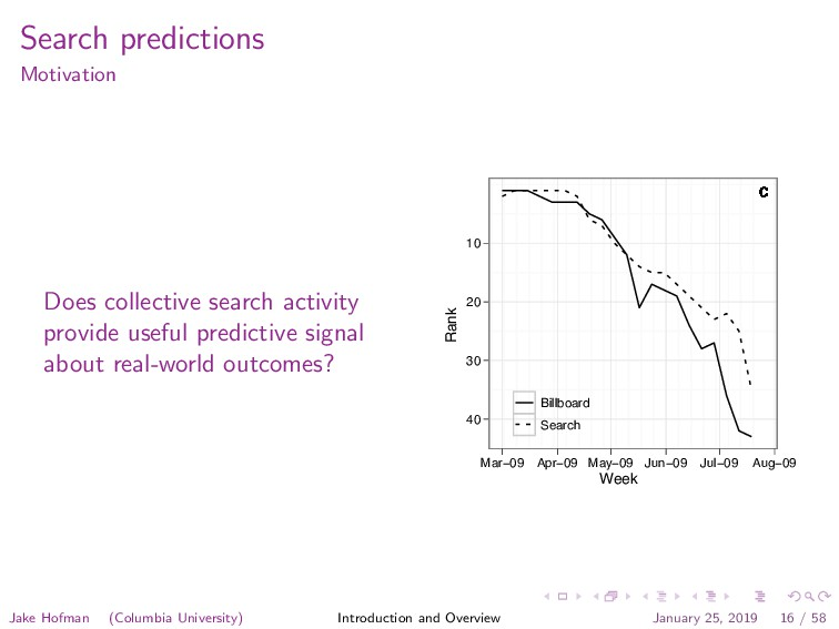 Search predictions Motivation Does collective s...