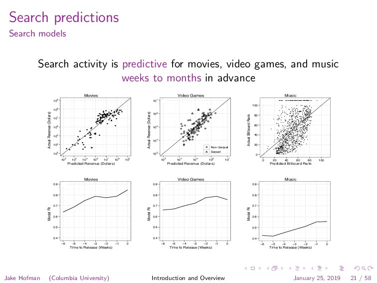 Search predictions Search models Search activit...