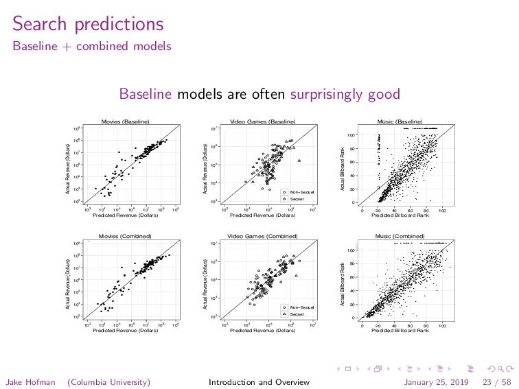 Search predictions Baseline + combined models B...