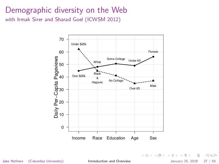 Demographic diversity on the Web with Irmak Sir...