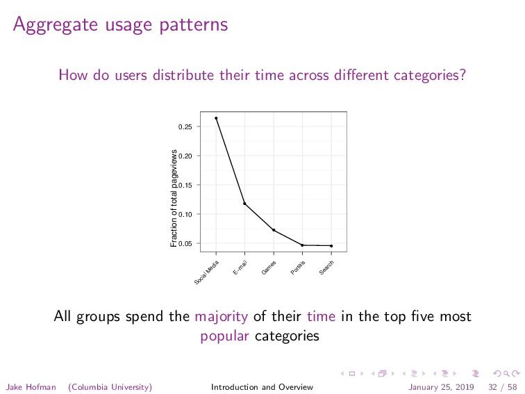 Aggregate usage patterns How do users distribut...