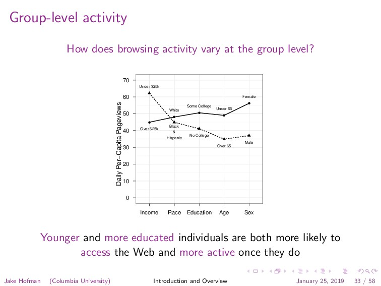 Group-level activity How does browsing activity...