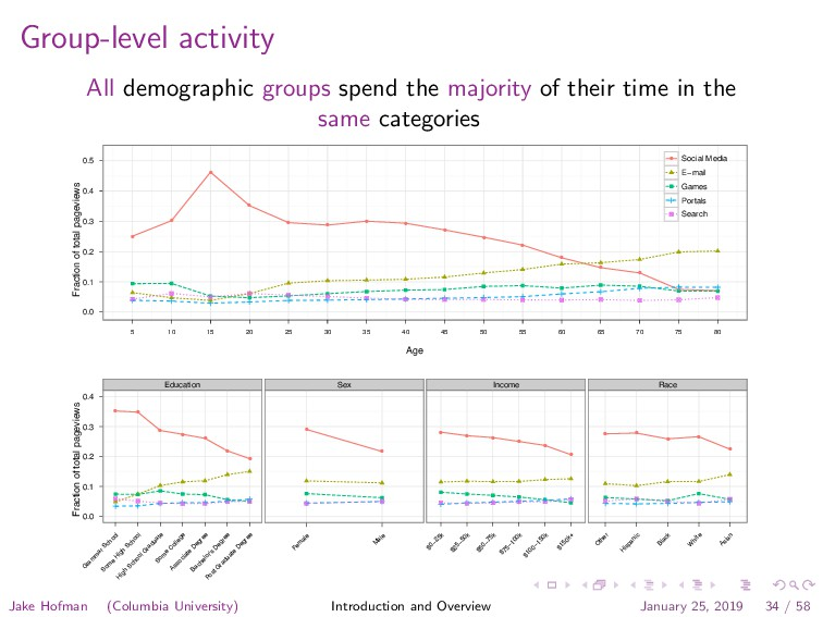 Group-level activity All demographic groups spe...